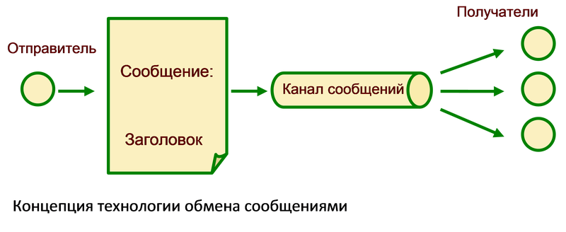 подсистема работа в модели сервиса