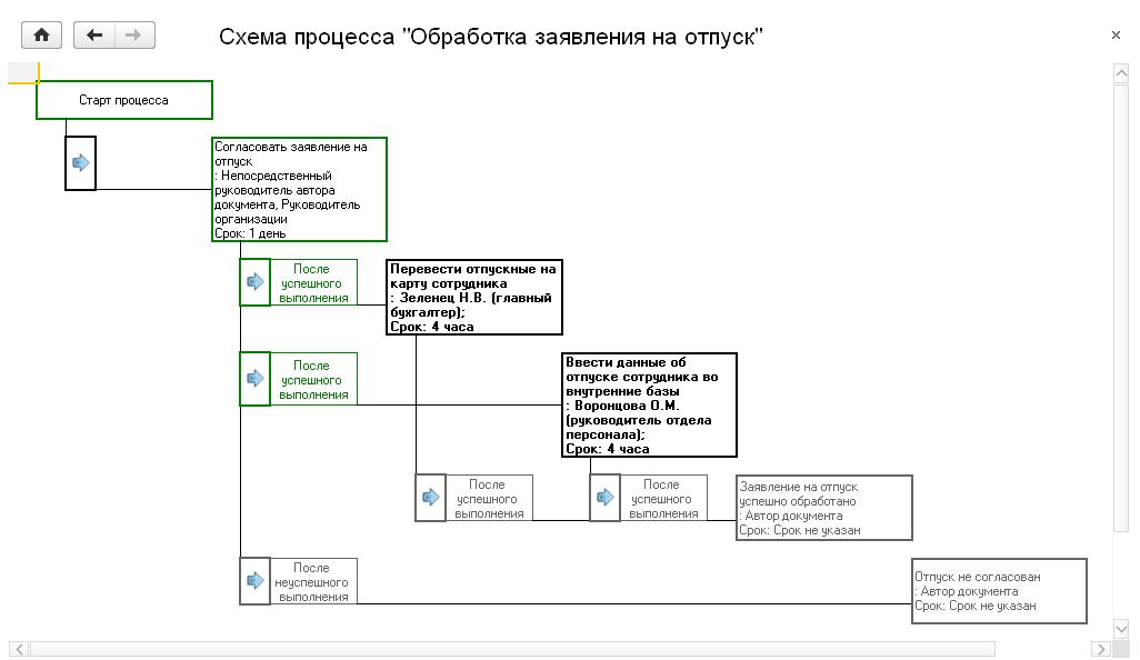 2d7cc80e6d17 1С Документооборот КОРП. Описание. Ред. 2.1    Глава 8. Управление  процессами и задачами