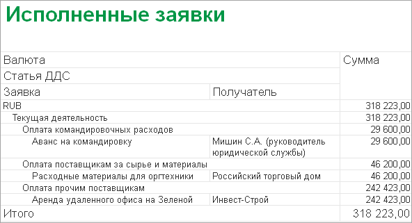 кредит онлайн на карту отзывы