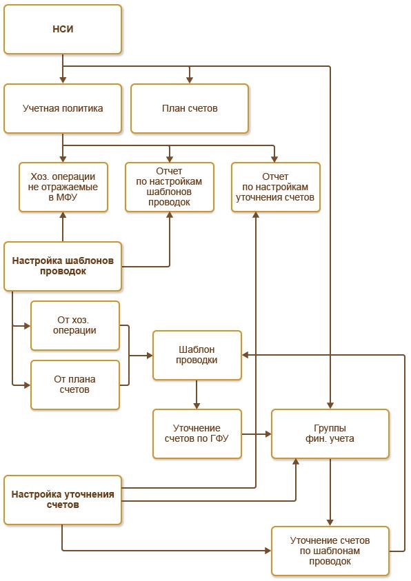 Краткое содержание стандарта МФСО 23 (IAS 23) Затраты по займам.