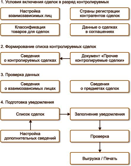 Деньги в долг от частного лица москва