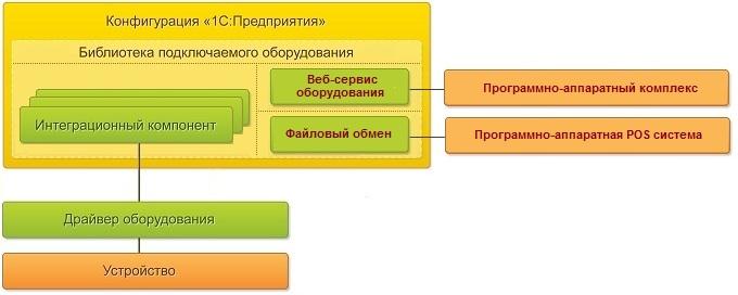 Web сервис оборудование 1с зачем переходить на 1с предприятие 8