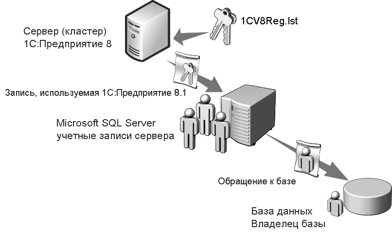 при обновлении серверы с данными недоступны